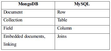 Mondgo-DB Vs MySQL