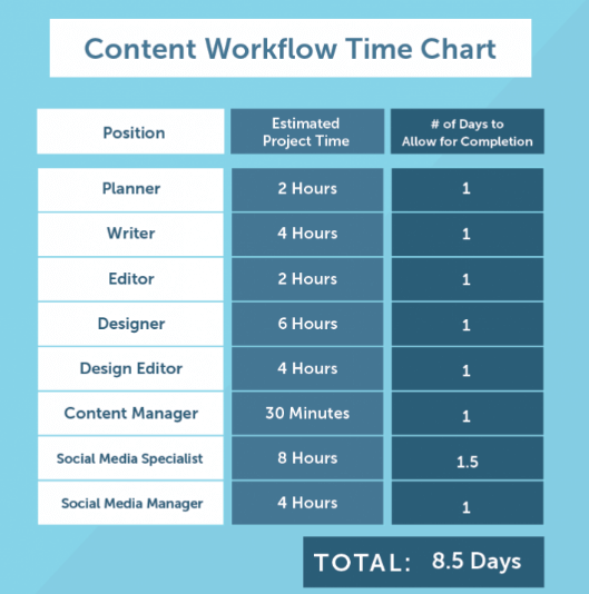 content-work-timechart