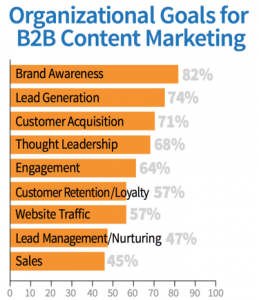 statistics-b2b-content-marketing
