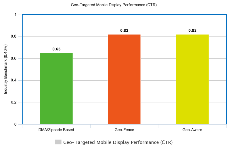 geo-app-performance