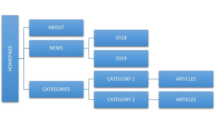 news website site structure